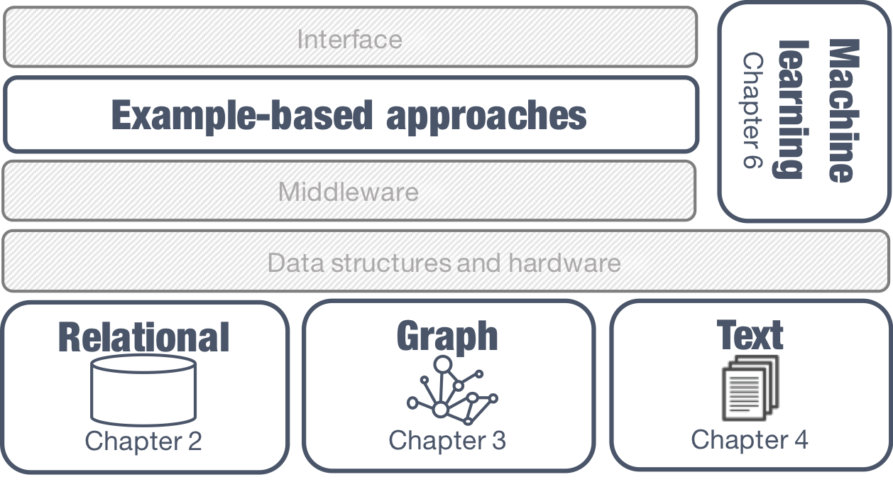 Data Exploration in the middleware between the user and the data management system. Covers Relational, Graph, and Textual data models.